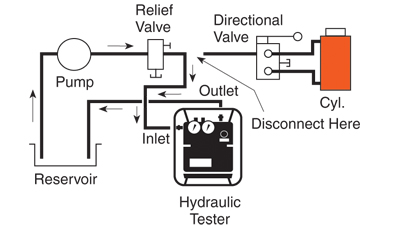 Specialty Tools: HT Series - Diagram 2 - Testing a relief valve