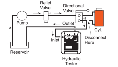 Specialty Tools: HT Series - Diagram 3 - Testing a directional valve