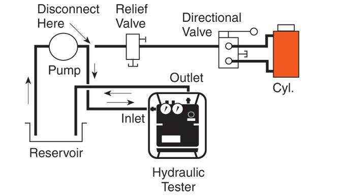 Specialty Tools: HT Series - Diagram 1 - Testing a pump